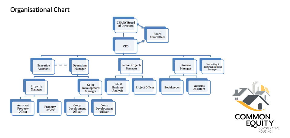Common Equity Organisational Chart
